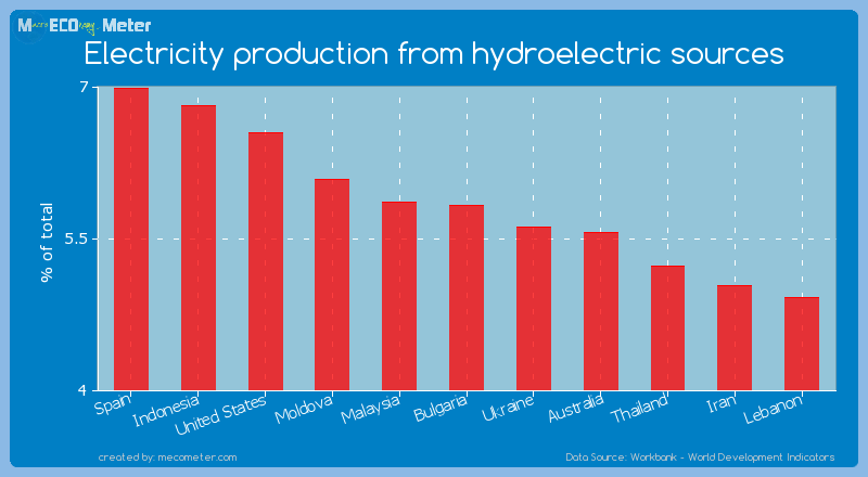 Electricity production from hydroelectric sources of Bulgaria