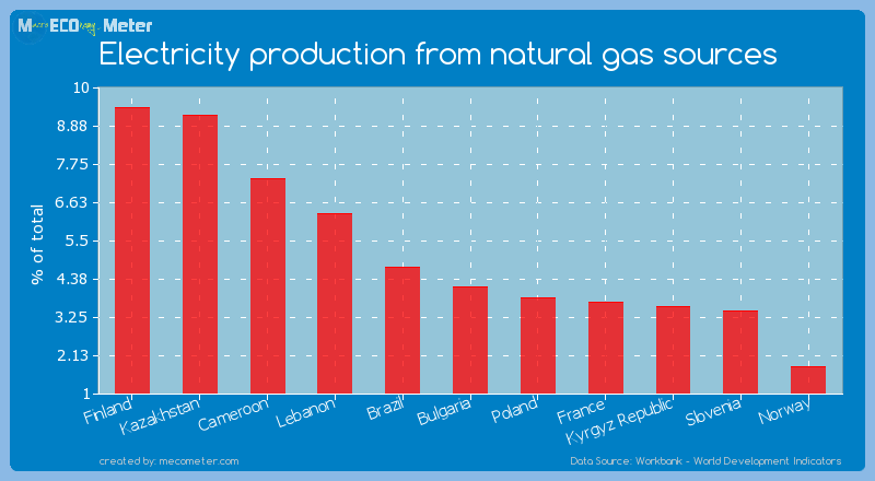 Electricity production from natural gas sources of Bulgaria
