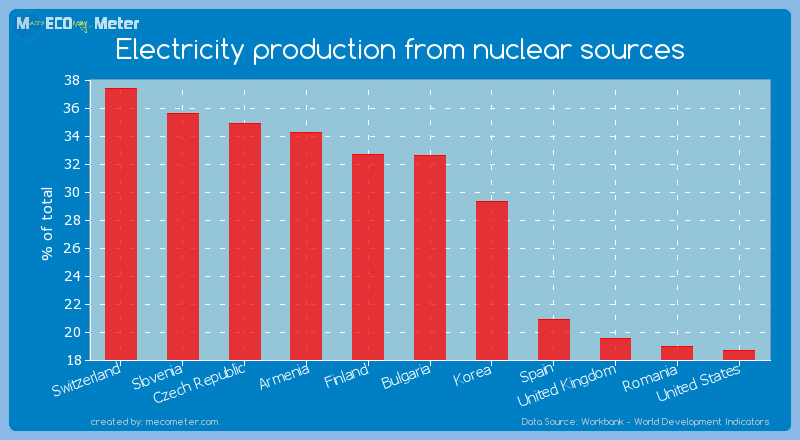 Electricity production from nuclear sources of Bulgaria