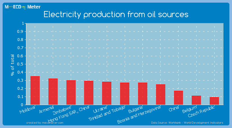 Electricity production from oil sources of Bulgaria