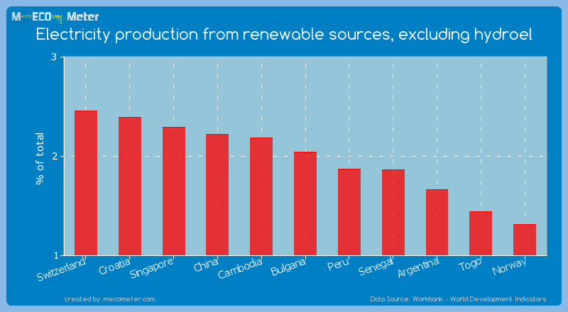 Electricity production from renewable sources, excluding hydroel of Bulgaria