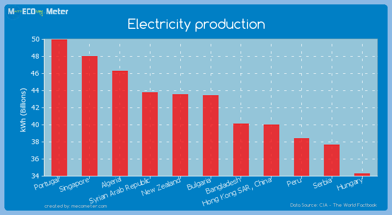 Electricity production of Bulgaria