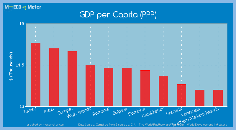 GDP per Capita (PPP) of Bulgaria