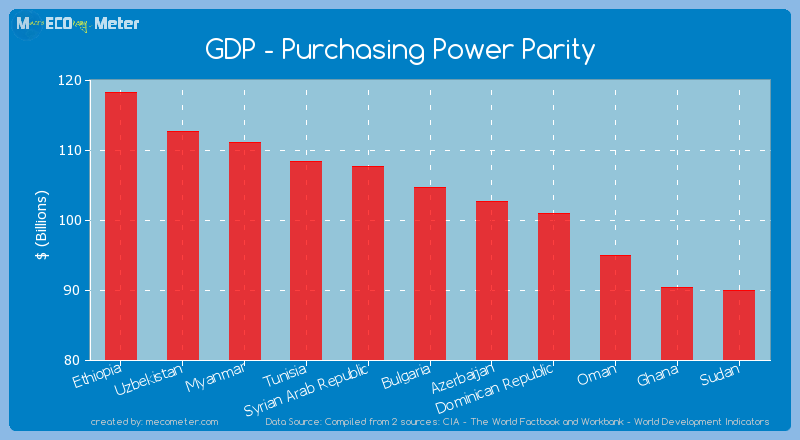 GDP - Purchasing Power Parity of Bulgaria