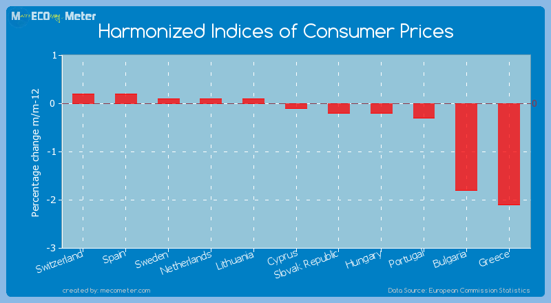 Harmonized Indices of Consumer Prices of Bulgaria