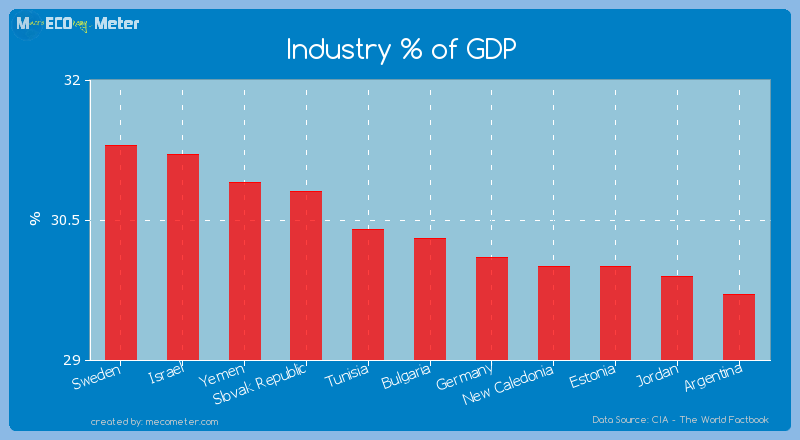 Industry % of GDP of Bulgaria