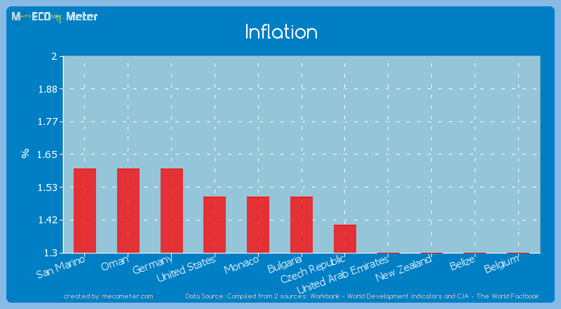 Inflation of Bulgaria