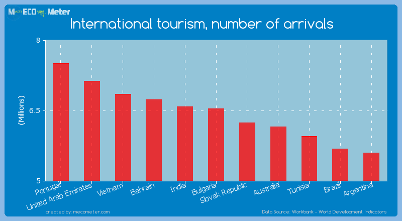 International tourism, number of arrivals of Bulgaria