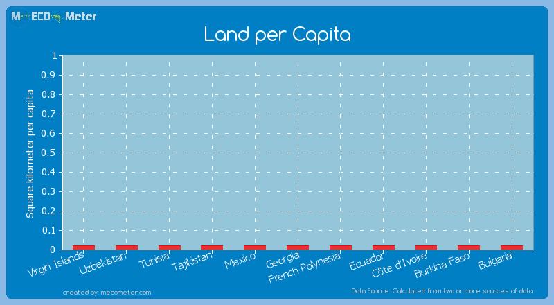 Land per Capita of Bulgaria