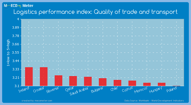 Logistics performance index: Quality of trade and transport of Bulgaria