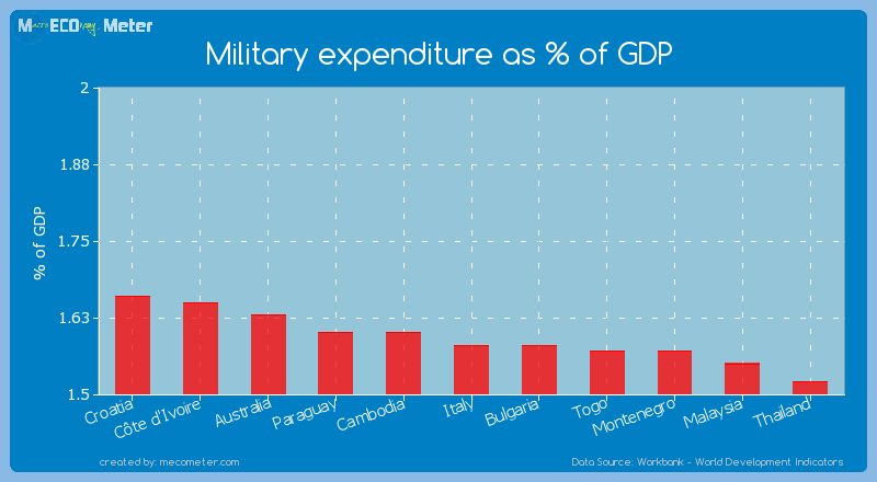 Military expenditure as % of GDP of Bulgaria