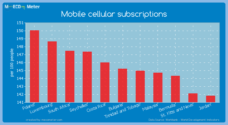 Mobile cellular subscriptions of Bulgaria