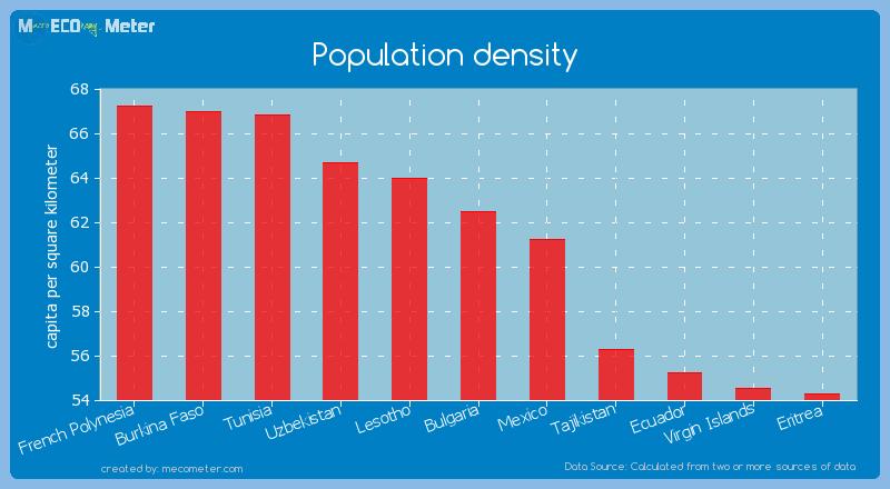 Population density of Bulgaria