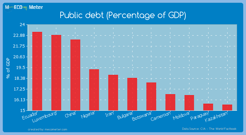 Public debt (Percentage of GDP) of Bulgaria