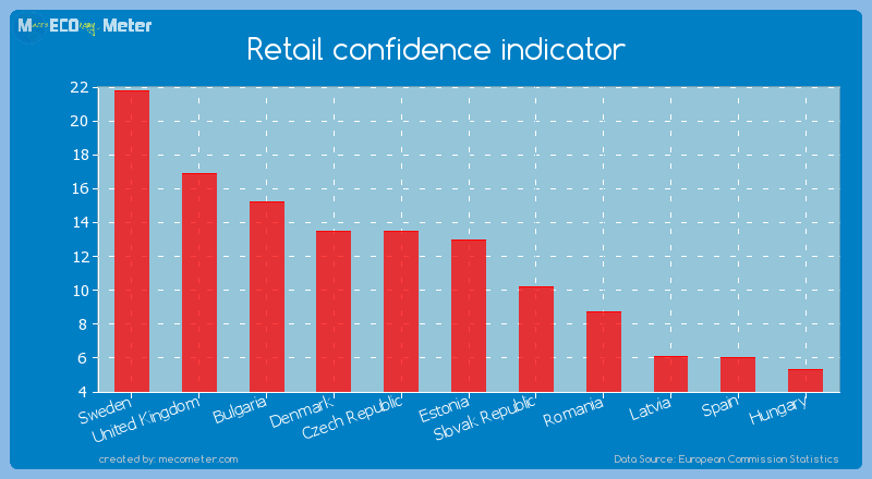Retail confidence indicator of Bulgaria