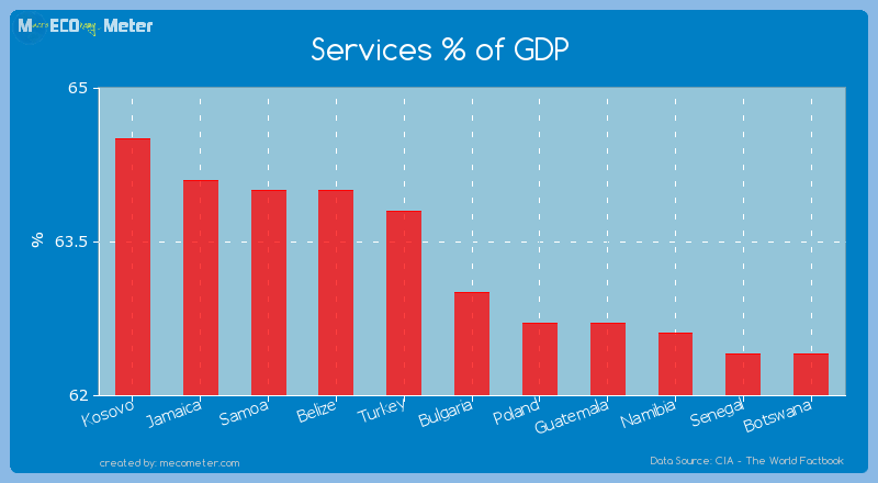 Services % of GDP of Bulgaria