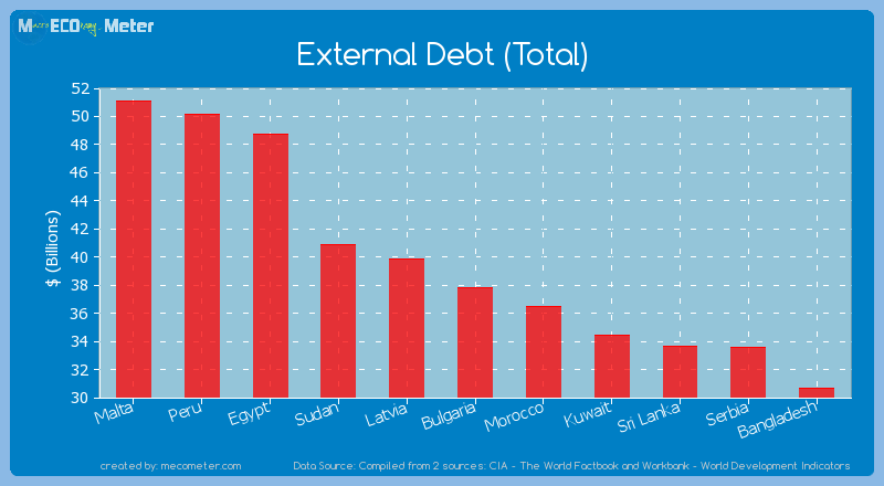 External Debt (Total) of Bulgaria