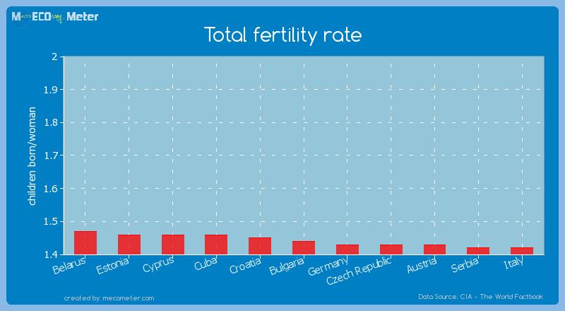 Total fertility rate of Bulgaria