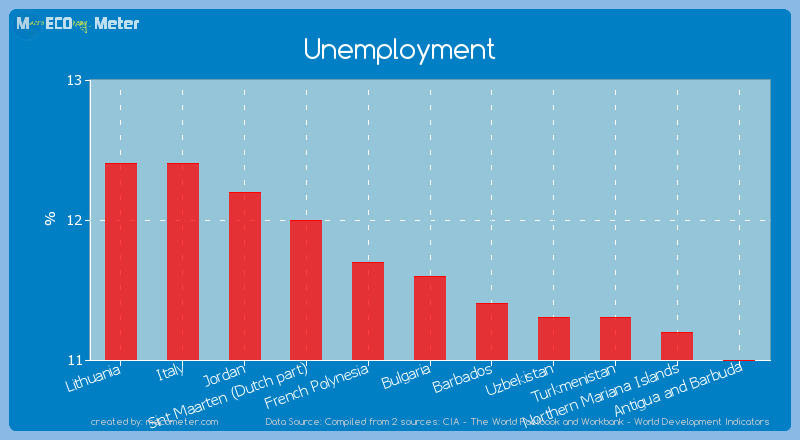 Unemployment of Bulgaria