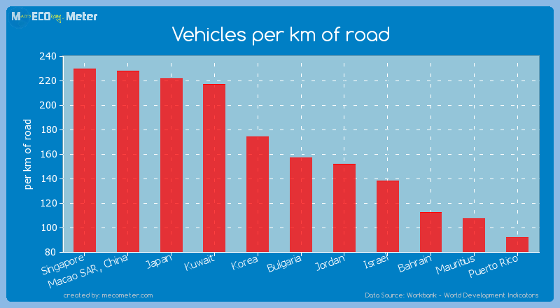 Vehicles per km of road of Bulgaria
