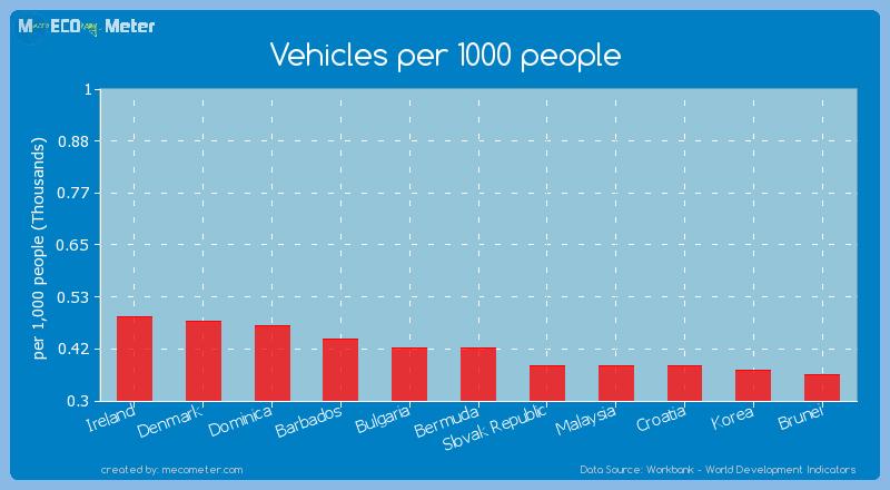 Vehicles per 1000 people of Bulgaria
