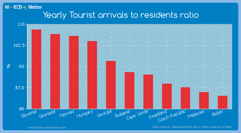 Yearly Tourist arrivals to residents ratio of Bulgaria