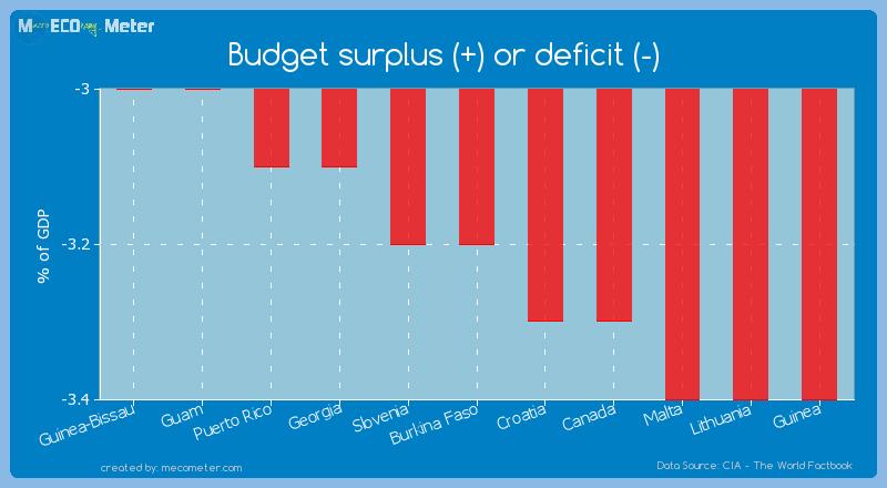 Budget surplus (+) or deficit (-) of Burkina Faso