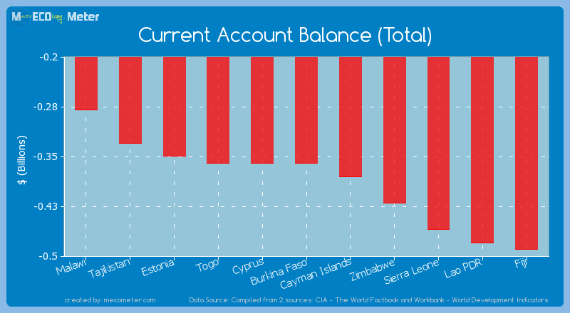 Current Account Balance (Total) of Burkina Faso