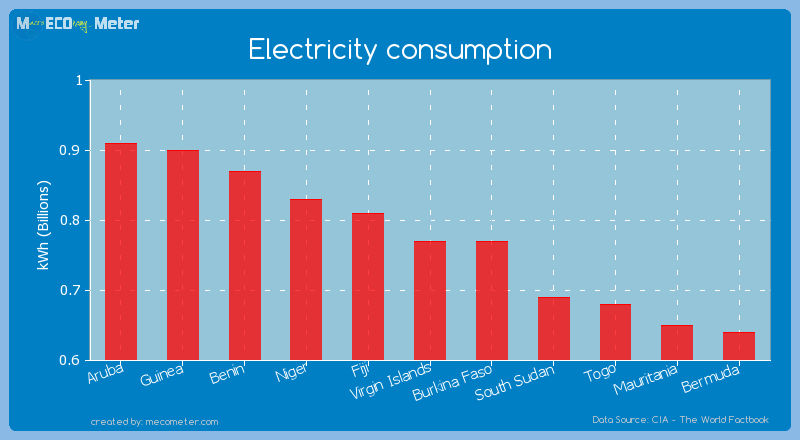 Electricity consumption of Burkina Faso