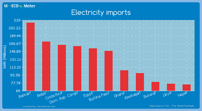 Electricity imports of Burkina Faso
