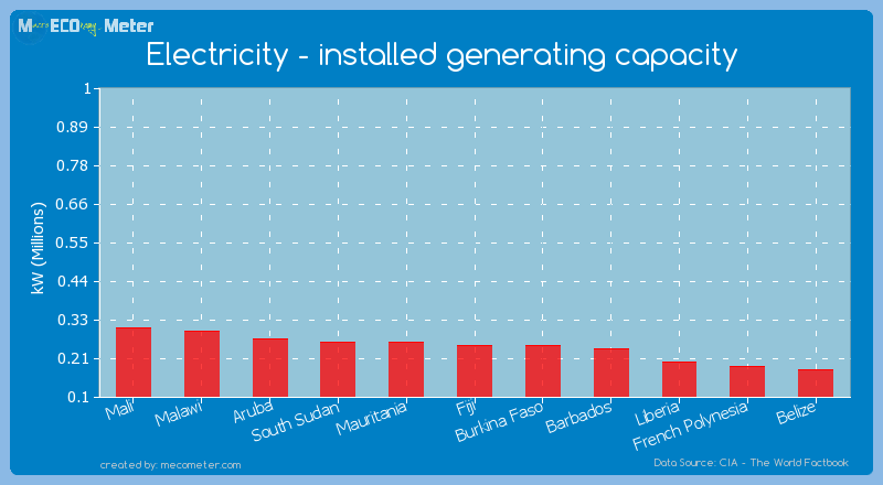 Electricity - installed generating capacity of Burkina Faso