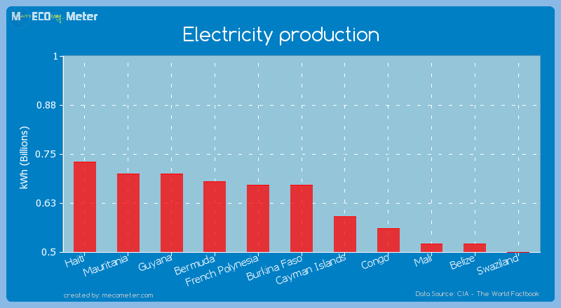 Electricity production of Burkina Faso