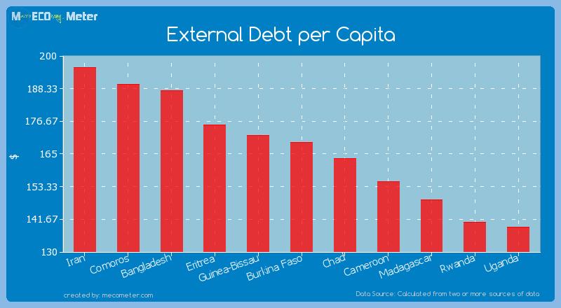 External Debt per Capita of Burkina Faso