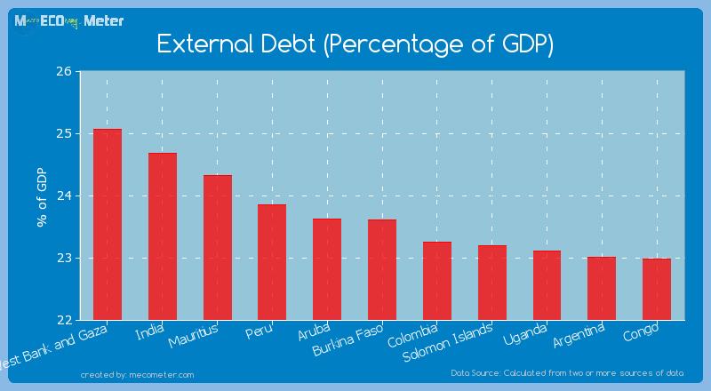 External Debt (Percentage of GDP) of Burkina Faso