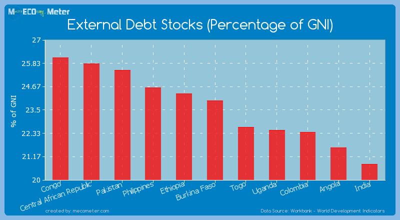 External Debt Stocks (Percentage of GNI) of Burkina Faso