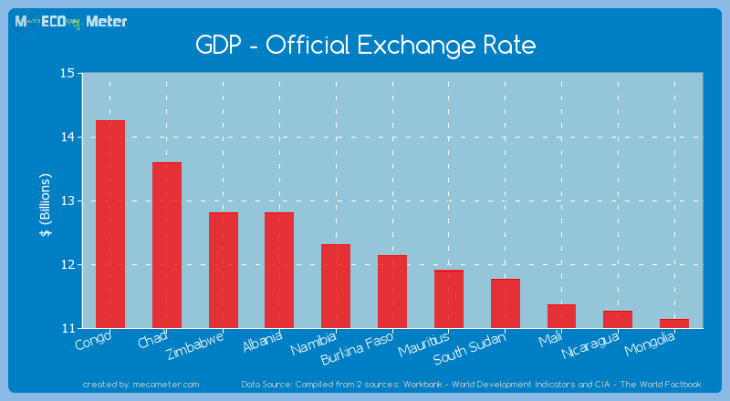 GDP - Official Exchange Rate of Burkina Faso