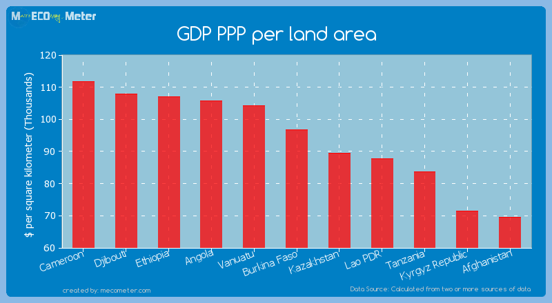 GDP PPP per land area of Burkina Faso