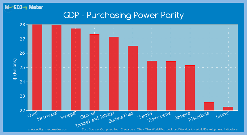GDP - Purchasing Power Parity of Burkina Faso
