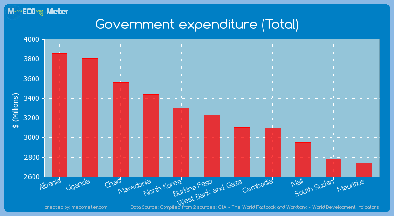 Government expenditure (Total) of Burkina Faso
