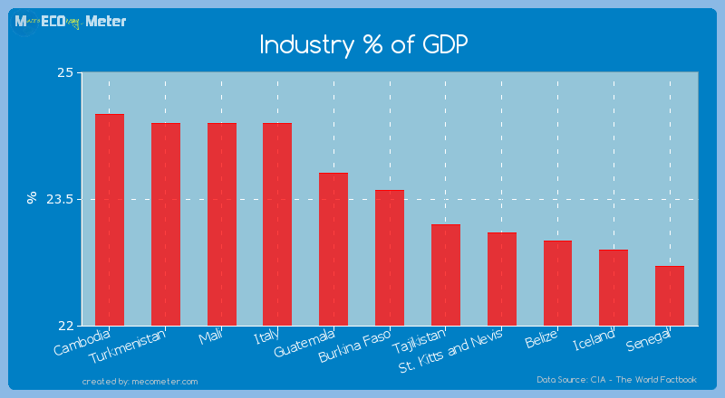 Industry % of GDP of Burkina Faso