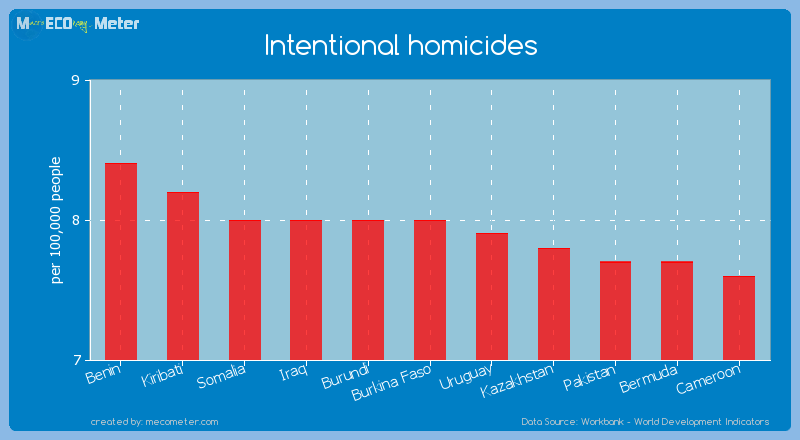 Intentional homicides of Burkina Faso