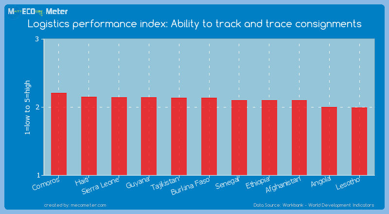 Logistics performance index: Ability to track and trace consignments of Burkina Faso