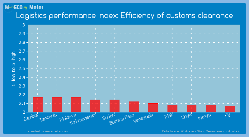 Logistics performance index: Efficiency of customs clearance of Burkina Faso