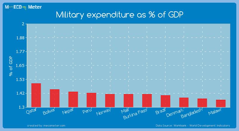 Military expenditure as % of GDP of Burkina Faso