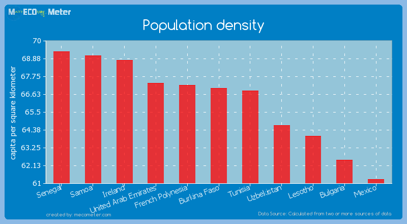 Population density of Burkina Faso