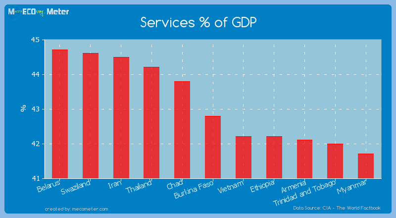 Services % of GDP of Burkina Faso