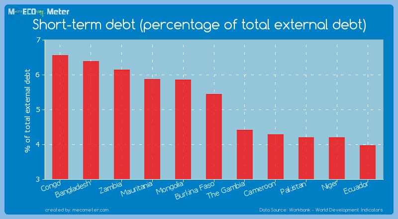 Short-term debt (percentage of total external debt) of Burkina Faso