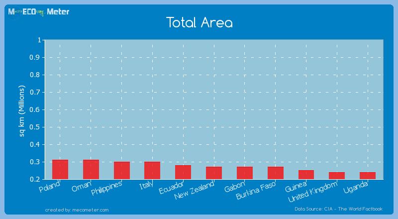 Total Area of Burkina Faso