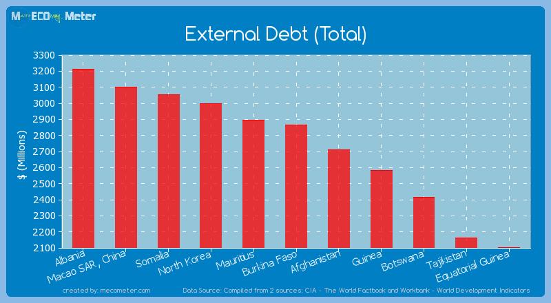 External Debt (Total) of Burkina Faso