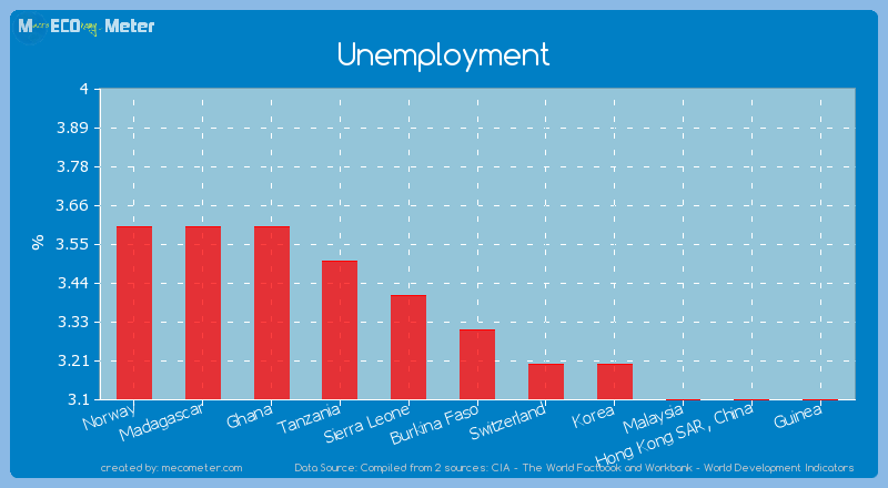 Unemployment of Burkina Faso